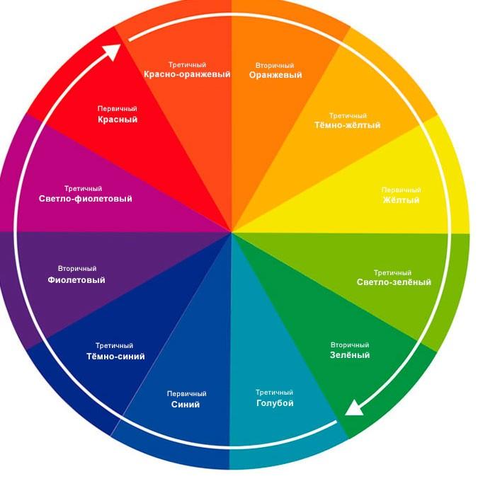 Цветовой круг, как сочетать различные цвета одежды