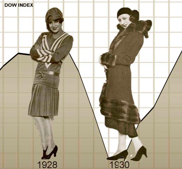 График изменения длинны подола 1928-1930 годов