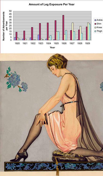 Диаграмма демонстрации ног в чулках с 1920 по1929 г.г.